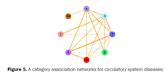 pharmacy-and-pharmaceutical-sciences-networks-circulatory-system