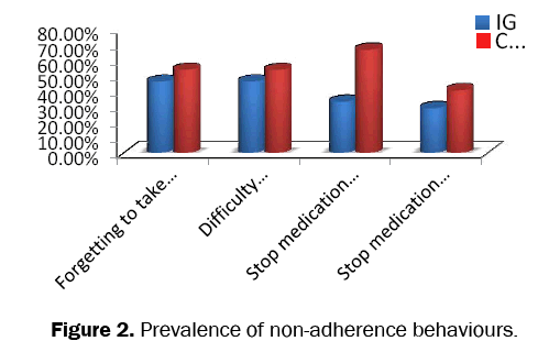 pharmacy-and-pharmaceutical-sciences-non-adherence-behaviours