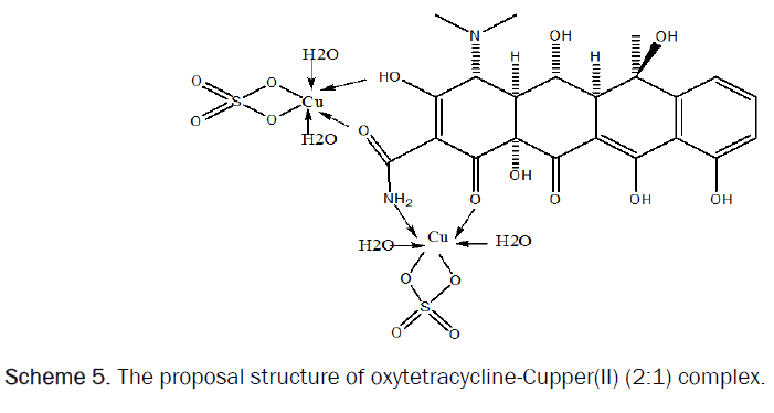 pharmacy-pharmaceutical-sciences-Cupper-complex
