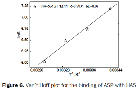 pharmacy-pharmaceutical-sciences-Hoff-plot
