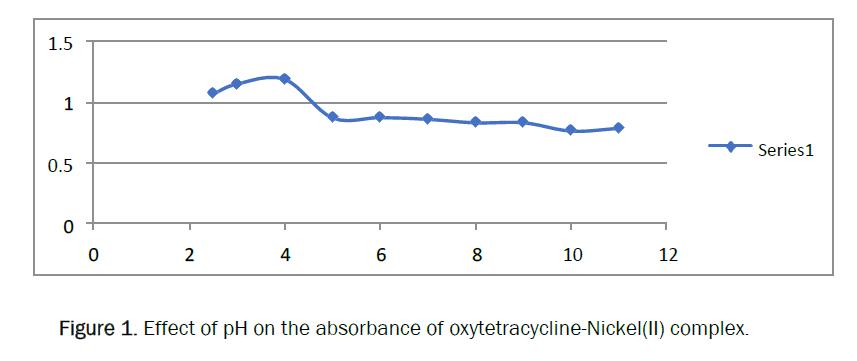 pharmacy-pharmaceutical-sciences-absorbance-oxytetracycline