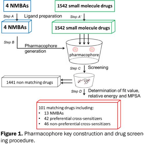 pharmacy-pharmaceutical-sciences-drug-screening