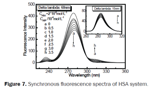 pharmacy-pharmaceutical-sciences-fluorescence-spectra