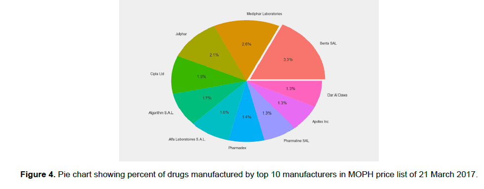 pharmacy-pharmaceutical-sciences-manufacturers