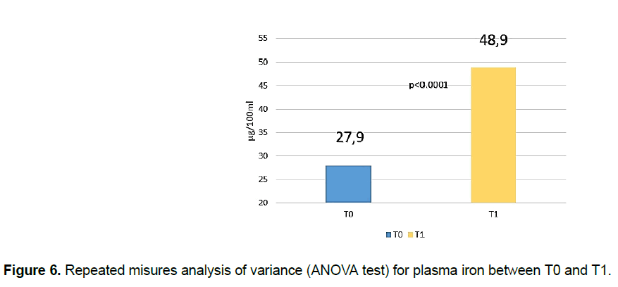 pharmacy-pharmaceutical-sciences-misures-ANOVA-plasma