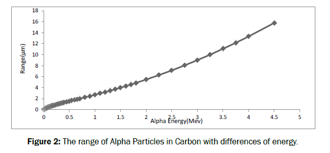 pure-and-applied-physics-Alpha-Particles
