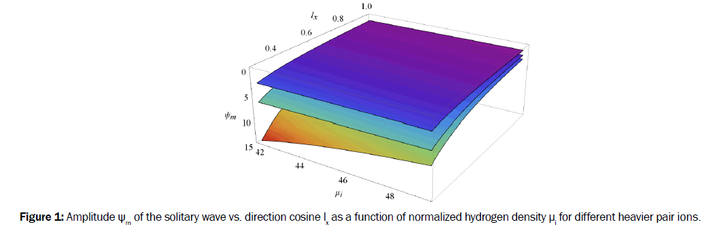 pure-and-applied-physics-Amplitude-solitary-direction-cosine