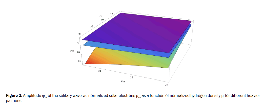 pure-and-applied-physics-Amplitude-solitary-normalized-solar