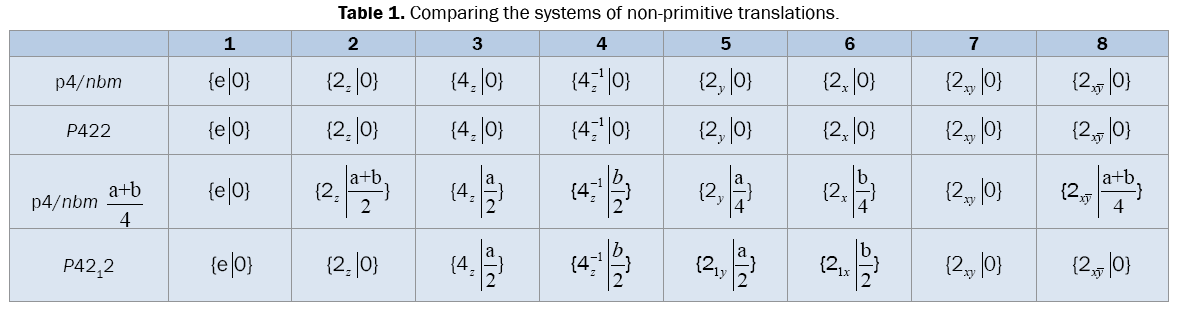 pure-and-applied-physics-Comparing-systems-non-primitive-translations