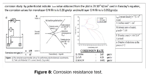 pure-and-applied-physics-Corrosion-resistance-test