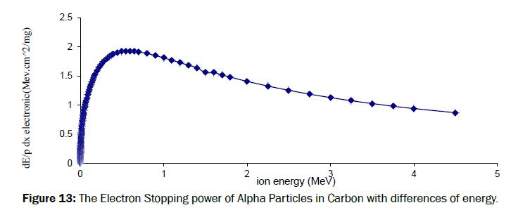 pure-and-applied-physics-Particles-Carbon