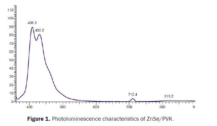 pure-and-applied-physics-Photoluminescence