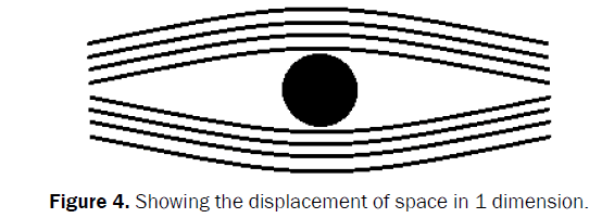 pure-and-applied-physics-Showing-displacement