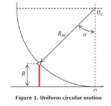 pure-and-applied-physics-Uniform-circular