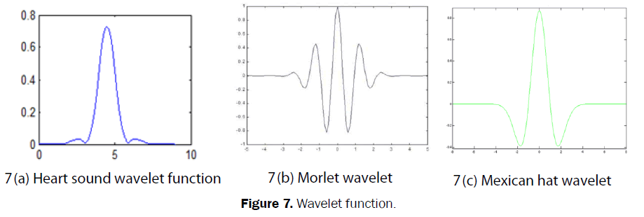 pure-and-applied-physics-Wavelet-function
