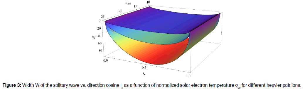 pure-and-applied-physics-Width-solitary-direction-cosine