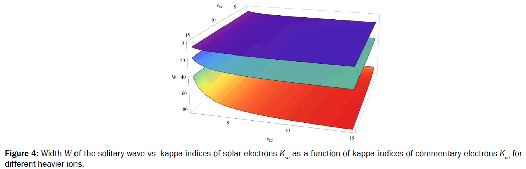 pure-and-applied-physics-Width-solitary-kappa-indices