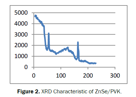 pure-and-applied-physics-XRD-Characteristic