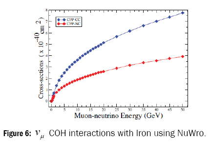 pure-and-applied-physics-coh-interactions