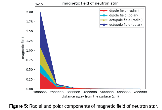 pure-and-applied-physics-components-magnetic