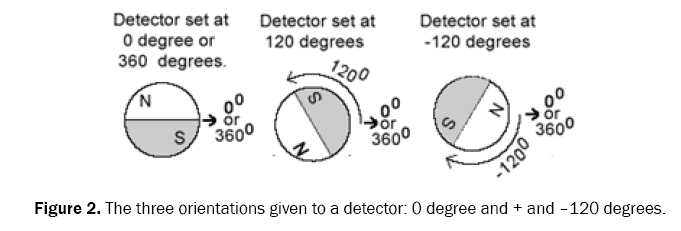 pure-and-applied-physics-detector