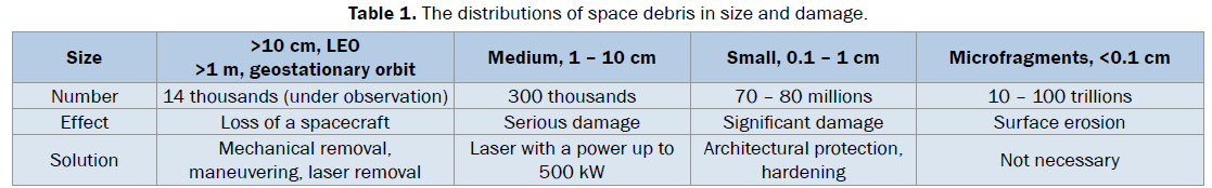 pure-and-applied-physics-distributions of space debris