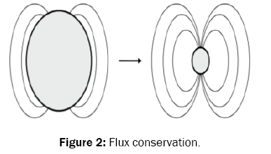 pure-and-applied-physics-flux-conservation