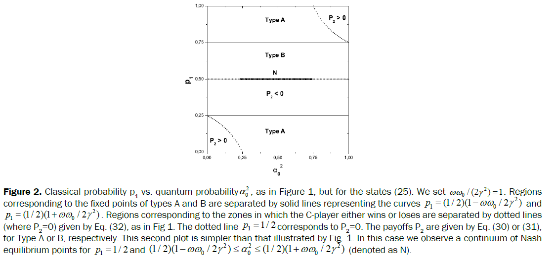 pure-applied-physics-Classical-probability-quantum