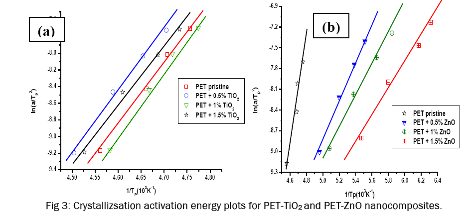 pure-applied-physics-Crystallizsation-activation-energy-plots