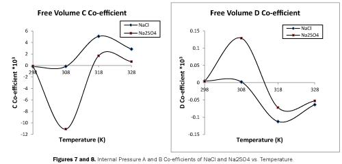 pure-applied-physics-Internal-Pressure-Temperature