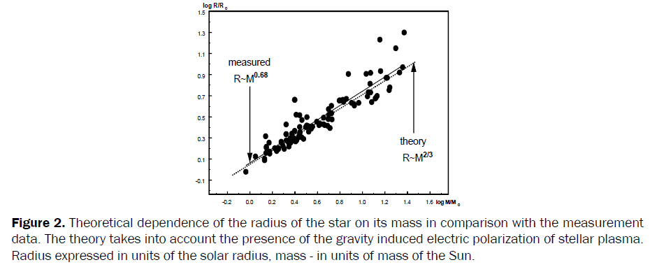 pure-applied-physics-Theoretical-dependence-radius-star-mass-measurement
