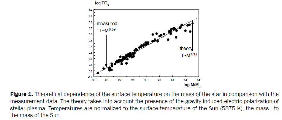 pure-applied-physics-Theoretical-dependence-surface-temperature