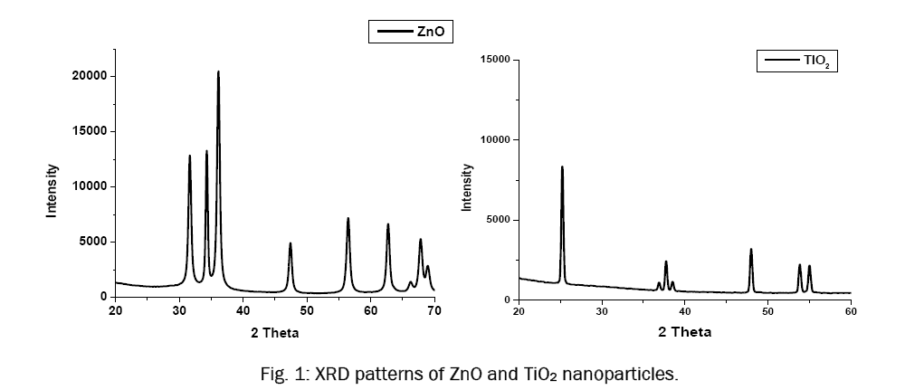 pure-applied-physics-XRD-patterns-ZnO-TiO2-nanoparticles