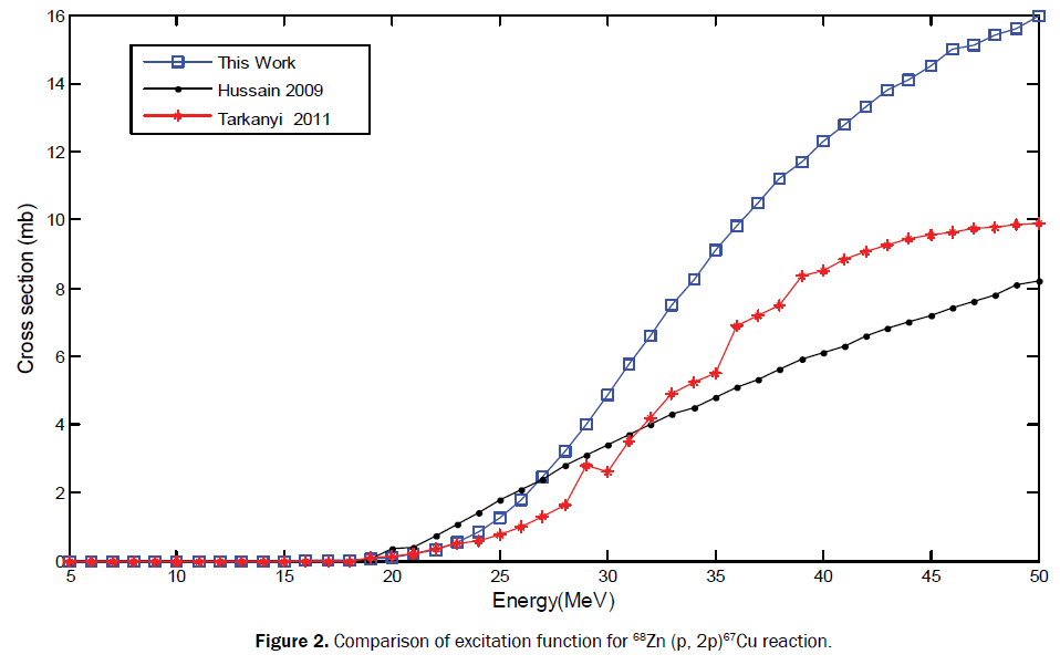 pure-applied-physics-comparison-excitation-68zn