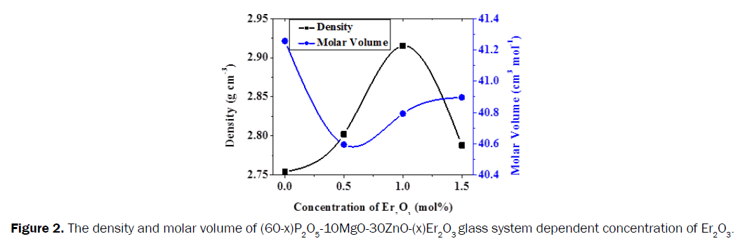 pure-applied-physics-density-molar-volume-glass