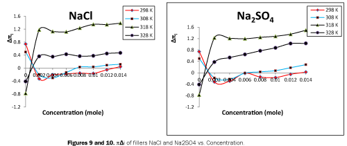 pure-applied-physics-fillers-Concentration