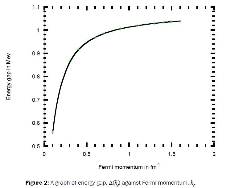 pure-applied-physics-graph-Phase-shift-Fermi-momentum