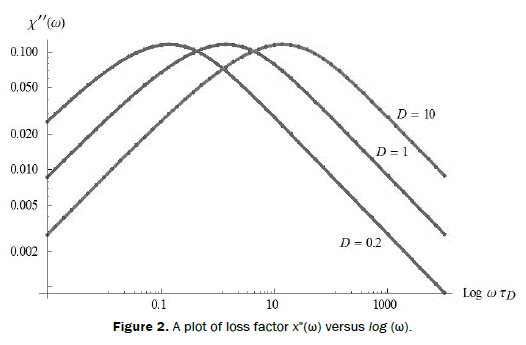 pure-applied-physics-plot-loss-factor