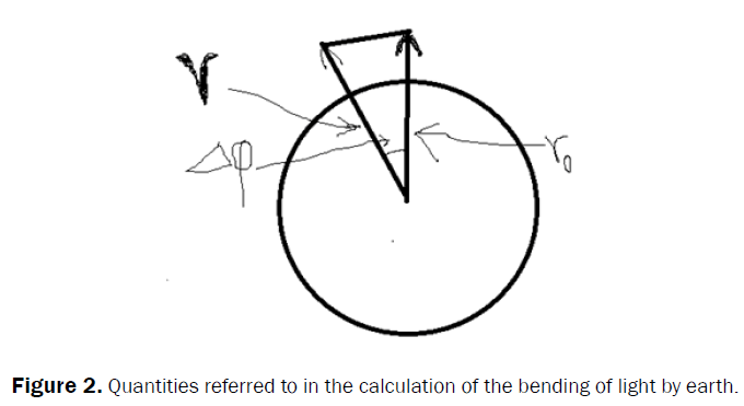 pure-applied-physics-quantities-calculation-bending