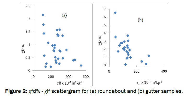 pure-applied-physics-scattergram-roundabout-gutter-samples