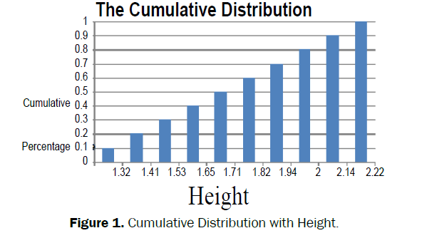 social-sciences-Cumulative-Distribution-Height