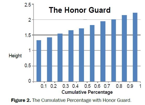 social-sciences-Cumulative-Percentage-Honor-Guard