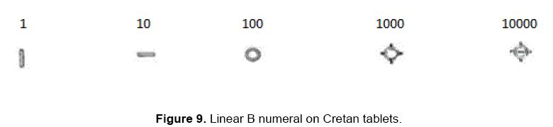 Cretan Hieroglyphs Numerals: A Brief Information | Open Access Journals