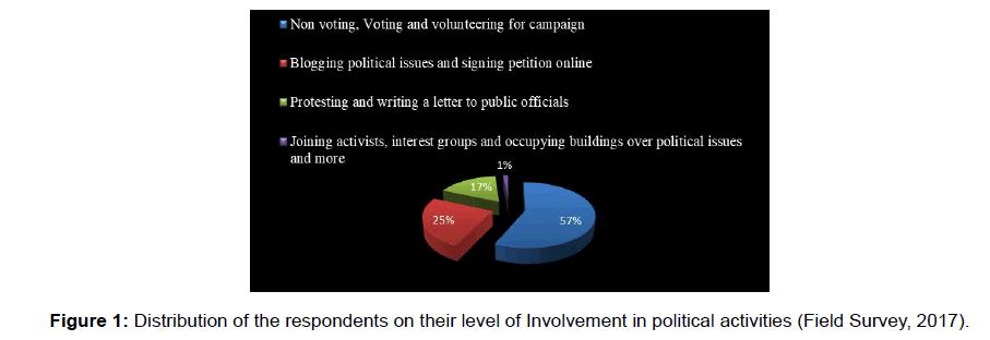 social-sciences-political-activities