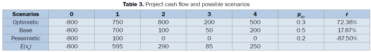 statistics-and-mathematical-Project-cash
