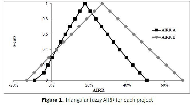 statistics-and-mathematical-Triangular