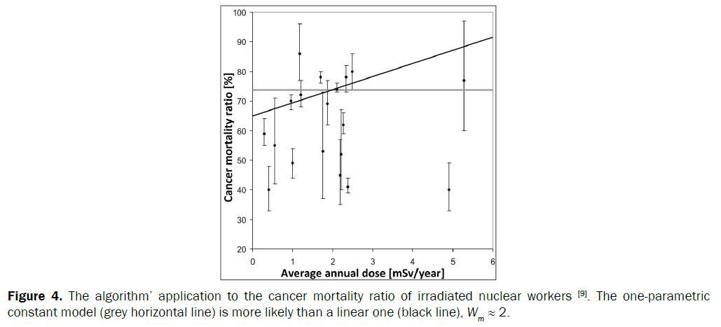 statistics-and-mathematical-cancer-mortality-fit