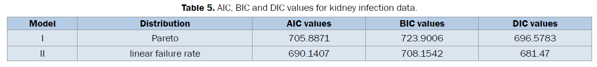 statistics-and-mathematical-sciences-AIC-BIC-DIC-values