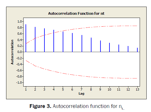statistics-and-mathematical-sciences-Autocorrelation