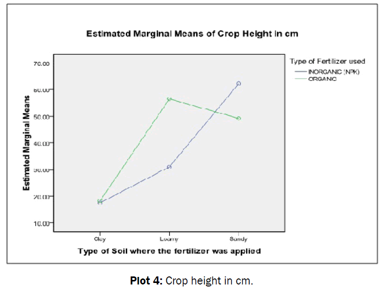 statistics-and-mathematical-sciences-Crop-height